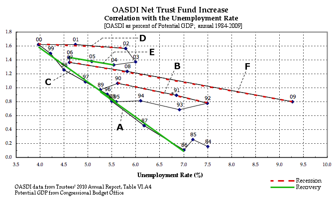 OASDI Net Increase w/Interest