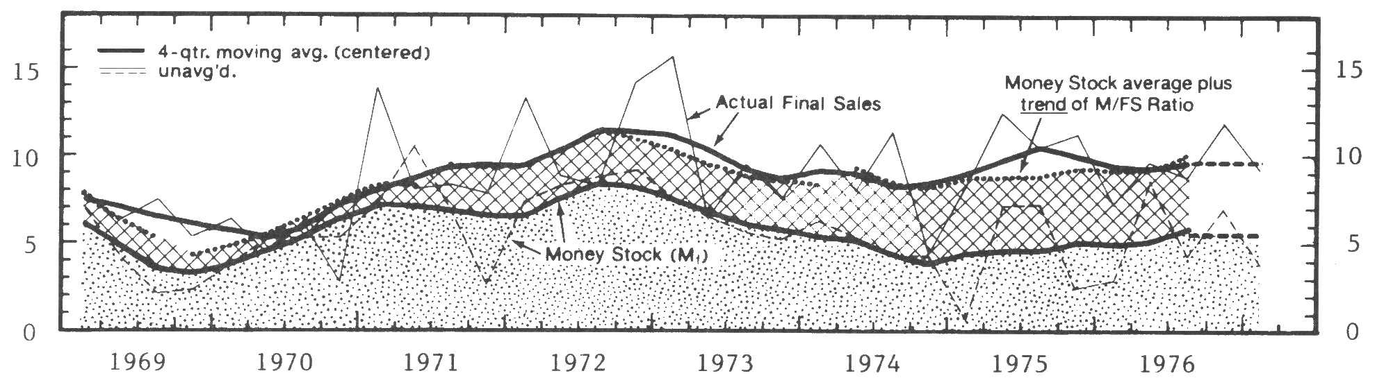 Fig. 3: Money Supply and 'New-Money Equivalent' of Trend Decline of Money/Final Sales Ratio